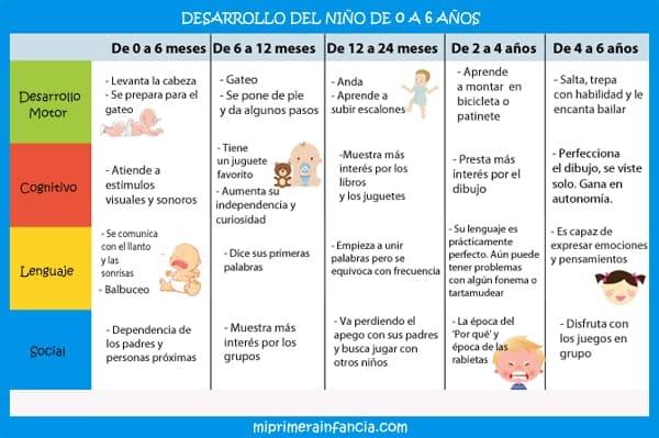 Tabla del desarrollo en la primera infancia